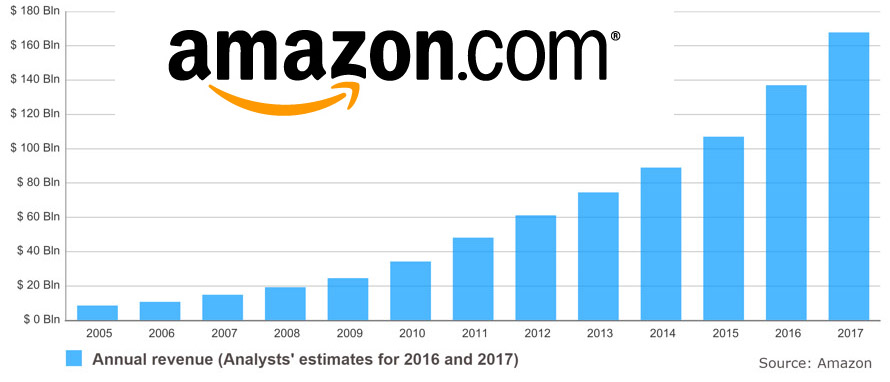 Amazon Sales Growth Approaching 50% of online retail