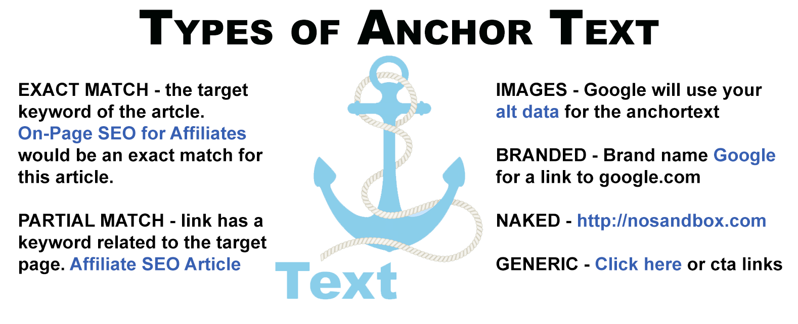 Anchor Text Types