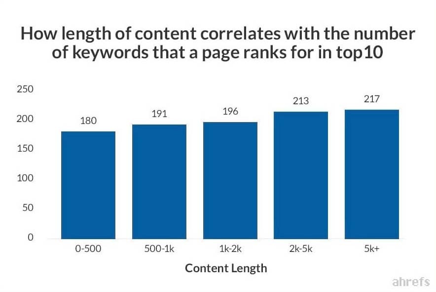 Content Length for Affiliate SEO