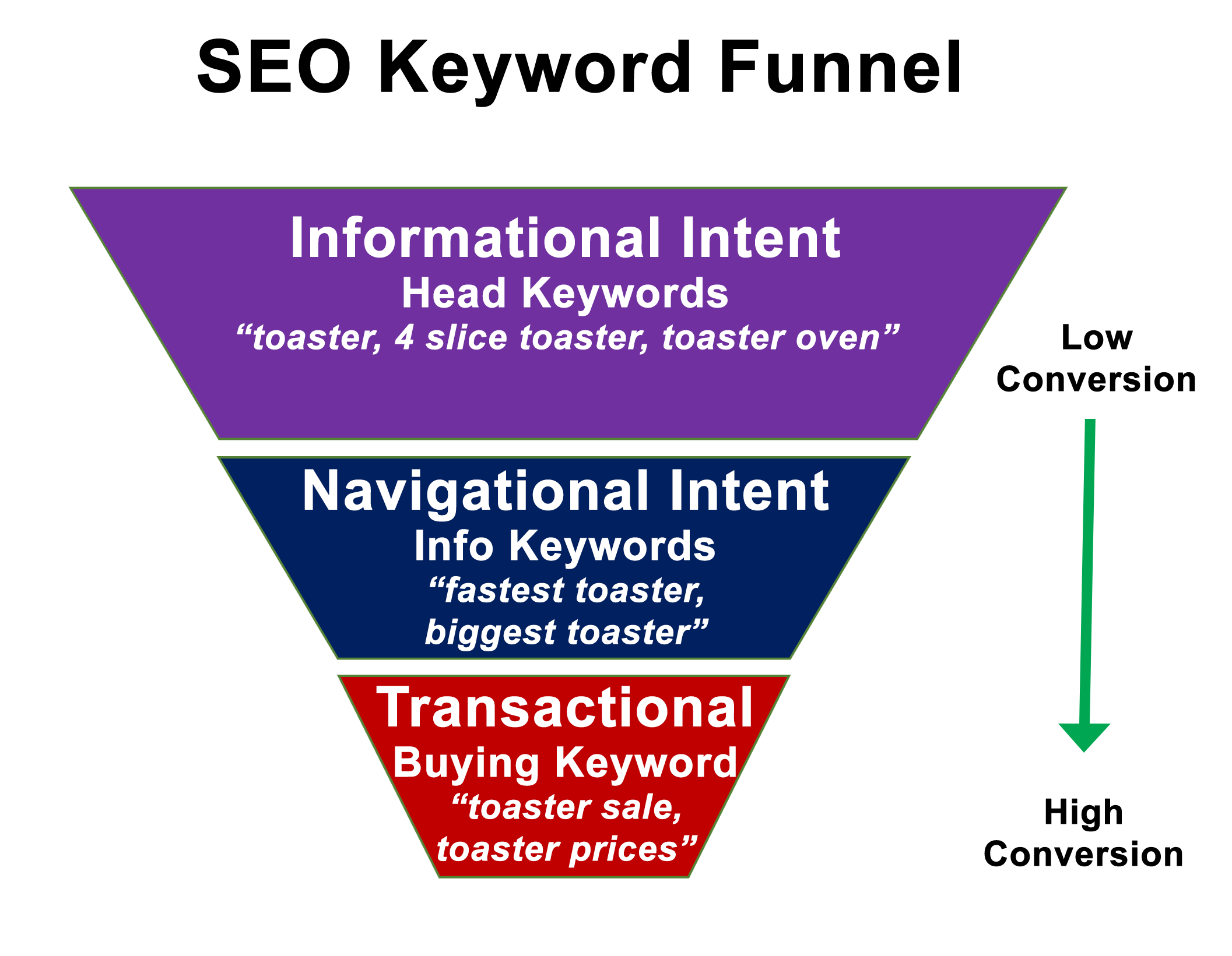 SEO Keyword Funnel